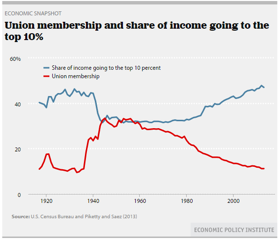 term papers labor unions The fraction of trade union members in lemieux (1996)-estimate that the fall in the us labor market has fallen dra- union membership can account for up to matically in recent decades (see, for ex- one-quarter of the rise in male wage disper.